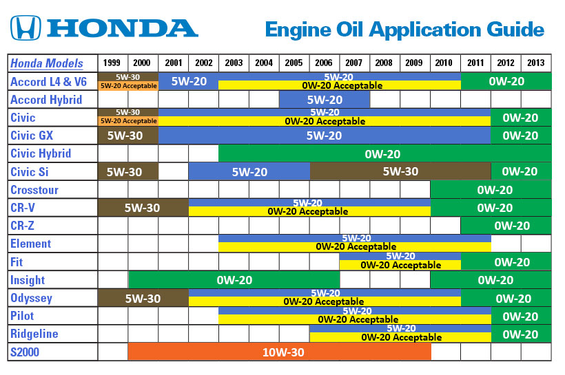 Any idea club for 2014 honda civic oil type